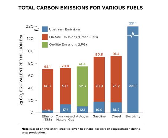 EmissionsChart